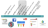 Genomics and Social Web Timeline